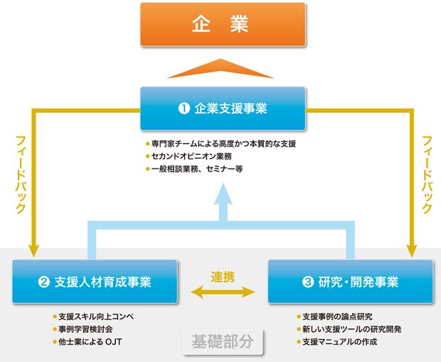 OCSの事業運営における3つの柱とその流れ