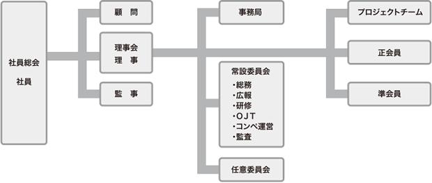 OCSの組織体制